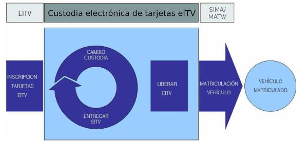 https://sede.dgt.gob.es/sede-estaticos/Galerias/vehiculos/eeff/EEFF.png